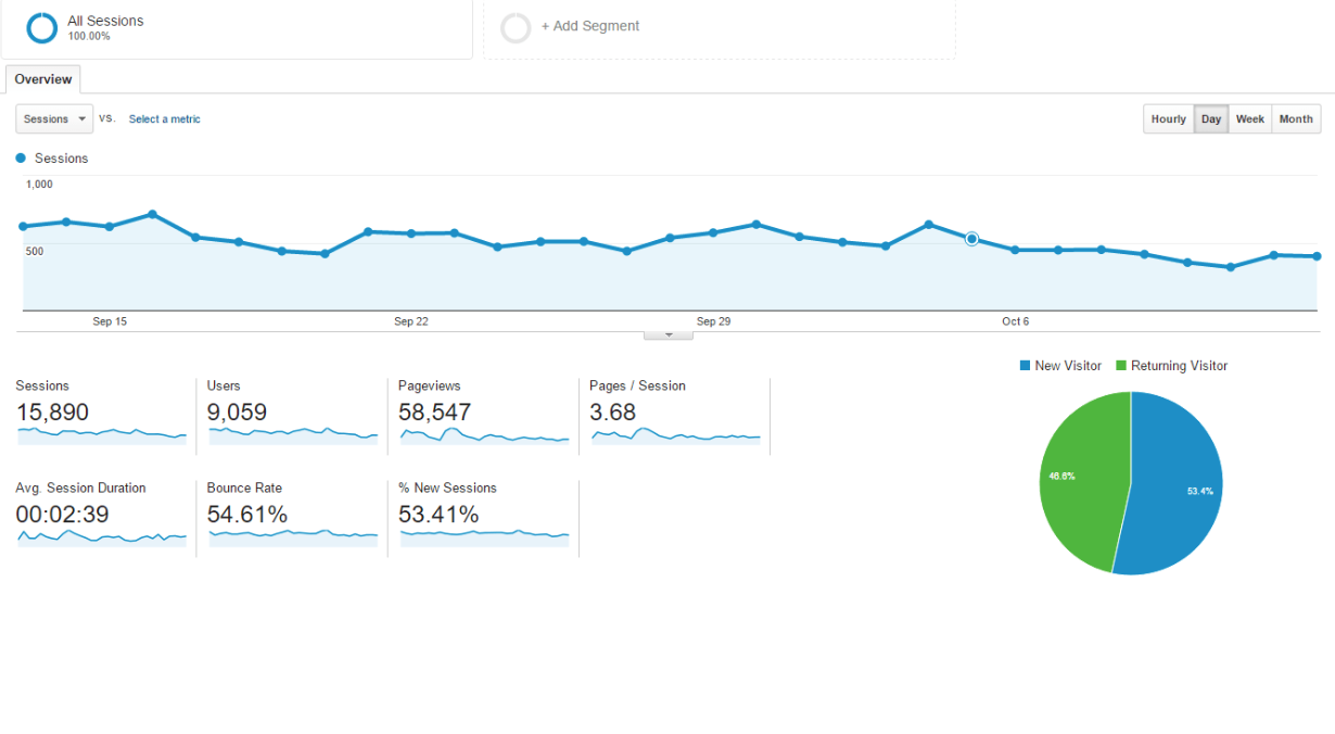 Using Google Analytics for Complex eCommerce Data