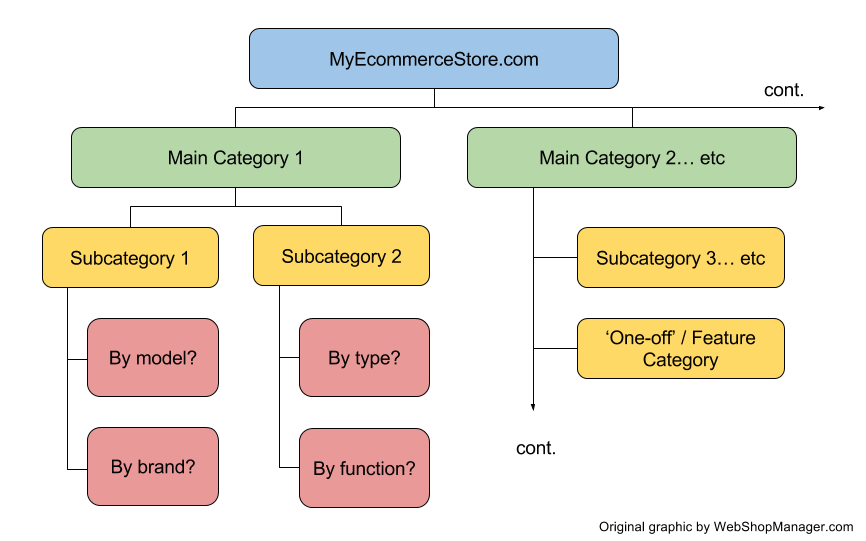 An Example Of How Your Ecommerce Category Tree Should Start To Look Less Main Categories More Sub And